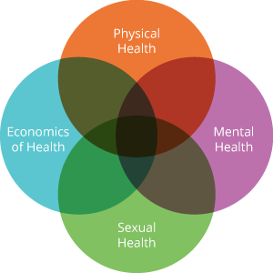 health-connections-diagram